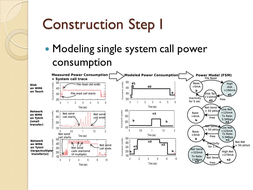 Construction Step II Modeling Multiple System Calls(to the same component) ◦ Concurrent system calls  The second system call is invoked before the component is out of the productive or tail state due to the first system call.