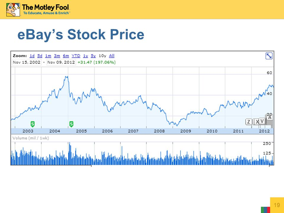 19 eBay's Stock Price
