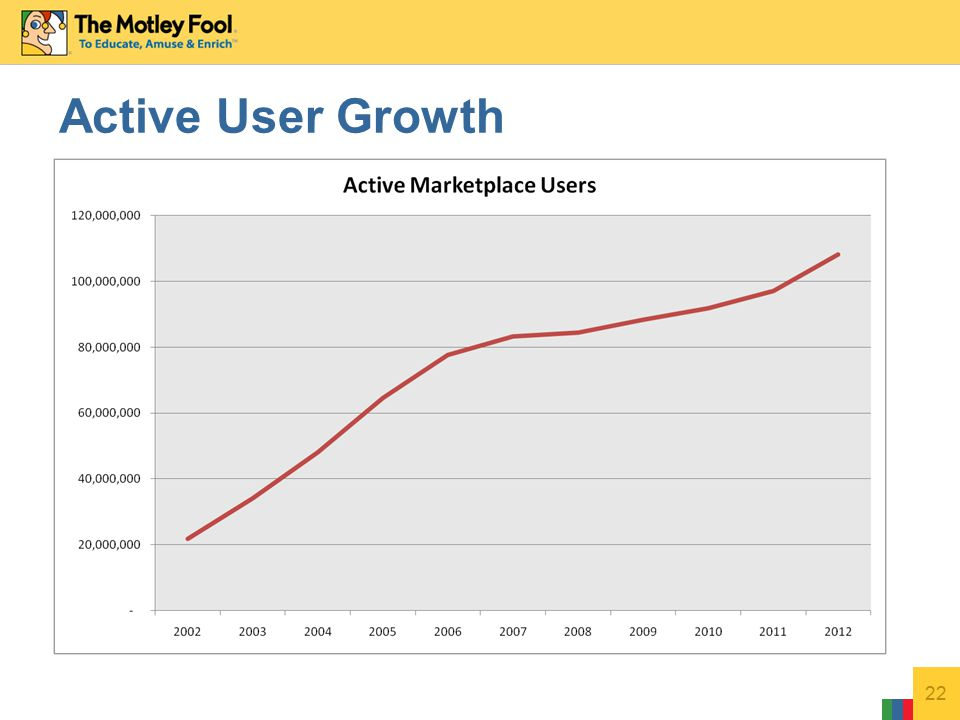 22 Active User Growth