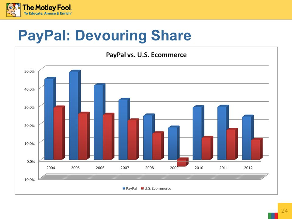 24 PayPal: Devouring Share