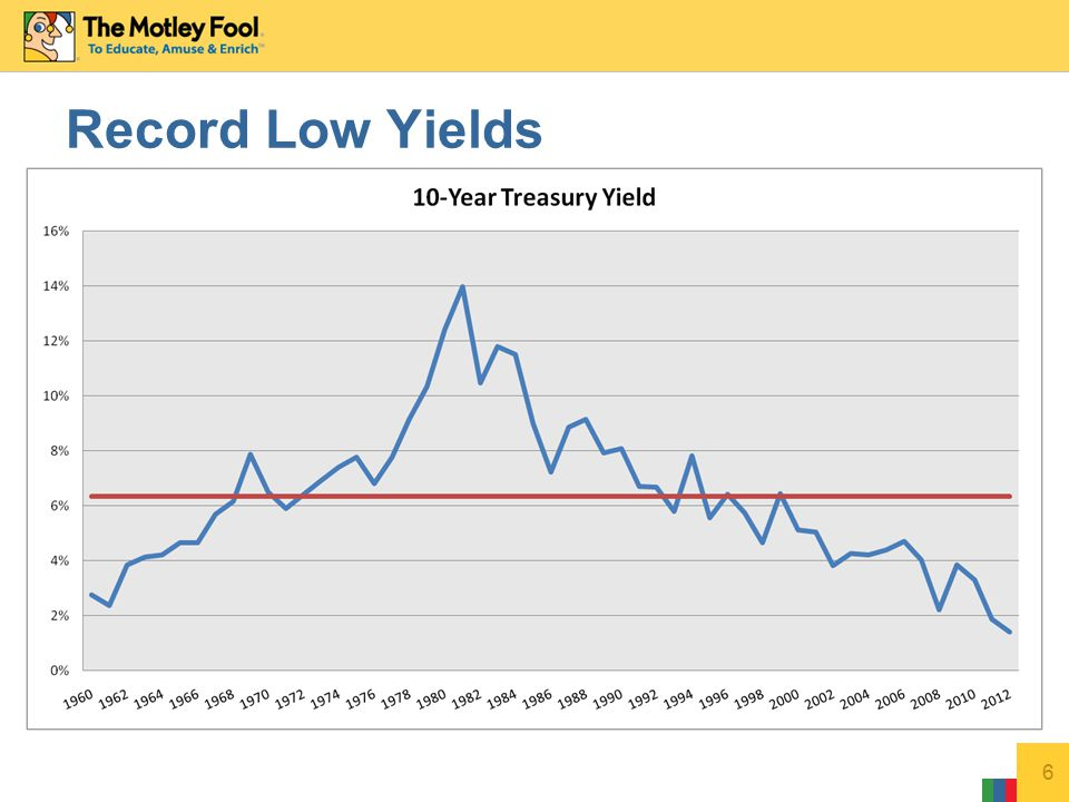 6 Record Low Yields