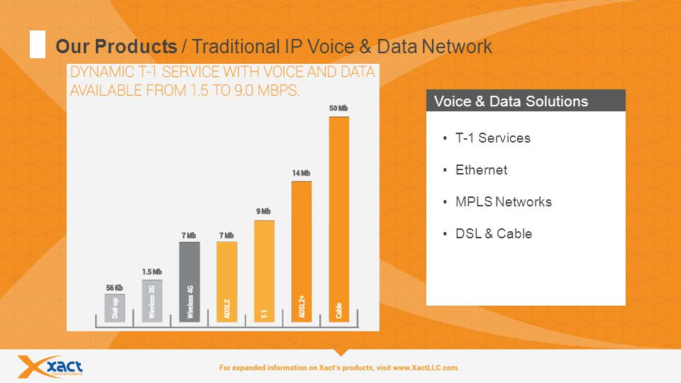 13 Our Products / Traditional IP Voice & Data Network Voice & Data Solutions T-1 Services Ethernet MPLS Networks DSL & Cable