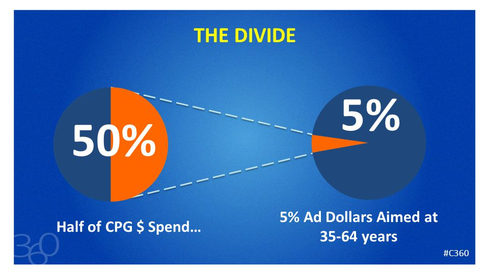 13 THE DIVIDE Half of CPG $ Spend… 5% Ad Dollars Aimed at 35-64 years 50% 5% #C360
