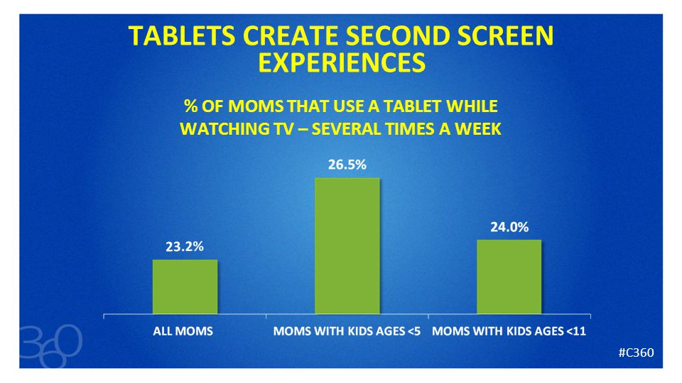 22 TABLETS CREATE SECOND SCREEN EXPERIENCES % OF MOMS THAT USE A TABLET WHILE WATCHING TV – SEVERAL TIMES A WEEK #C360