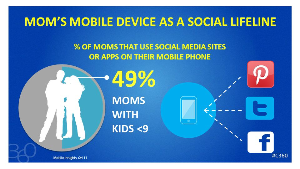 25 Mobile Insights; Q4 11 MOM'S MOBILE DEVICE AS A SOCIAL LIFELINE % OF MOMS THAT USE SOCIAL MEDIA SITES OR APPS ON THEIR MOBILE PHONE 49% MOMS WITH KIDS <9 #C360