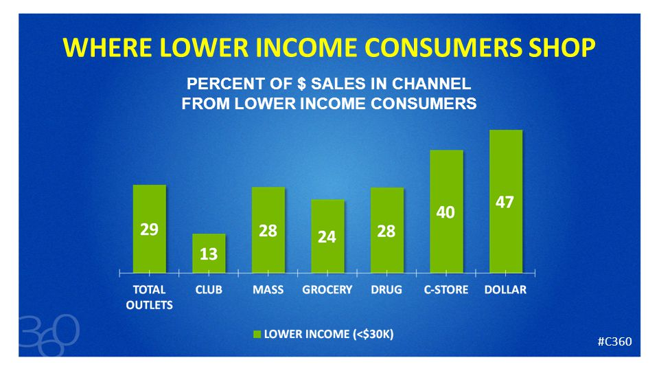 33 WHERE LOWER INCOME CONSUMERS SHOP PERCENT OF $ SALES IN CHANNEL FROM LOWER INCOME CONSUMERS #C360