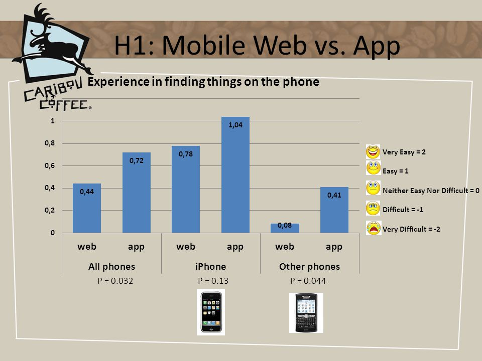 H1: Mobile Web vs.