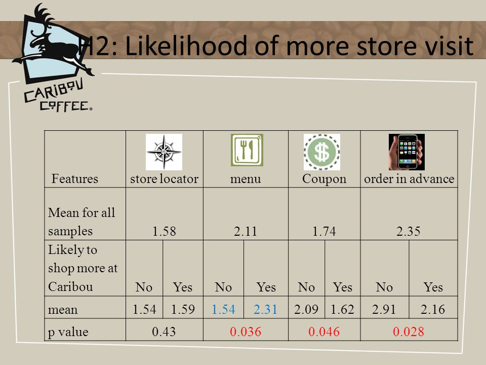 H2: Likelihood of more store visit Featuresstore locatormenuCouponorder in advance Mean for all samples1.582.111.742.35 Likely to shop more at CaribouNoYesNoYesNoYesNoYes mean1.541.591.542.312.091.622.912.16 p value0.430.0360.0460.028