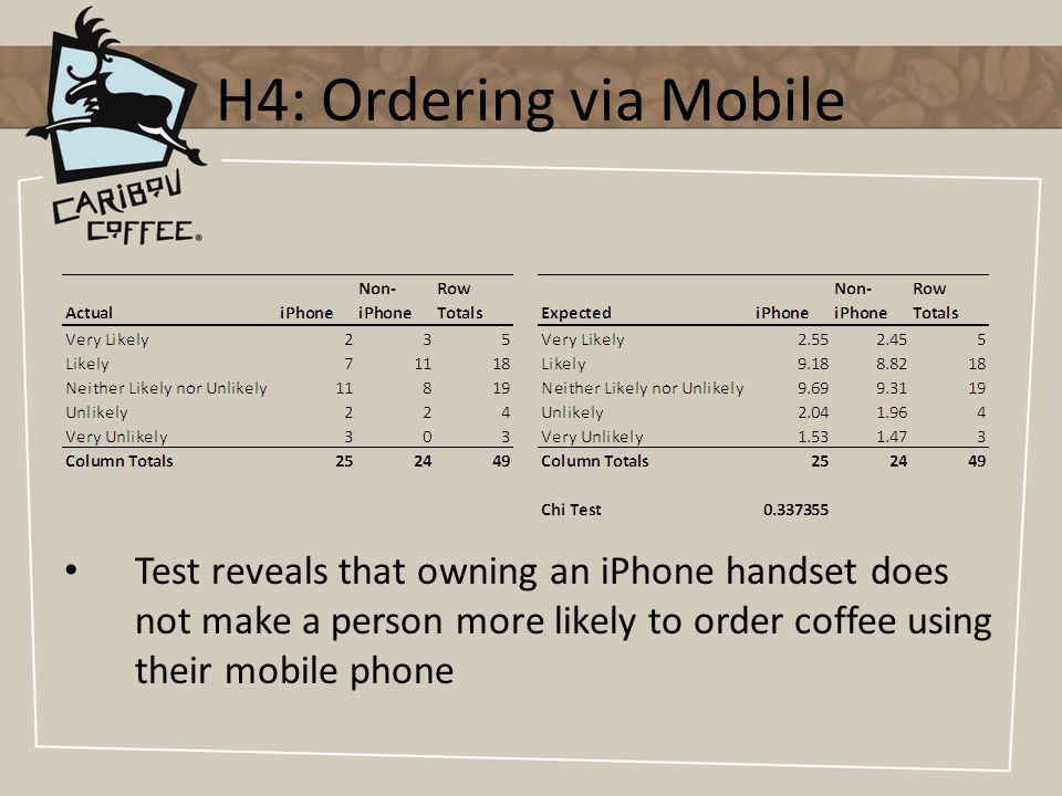 H4: Ordering via Mobile Test reveals that owning an iPhone handset does not make a person more likely to order coffee using their mobile phone