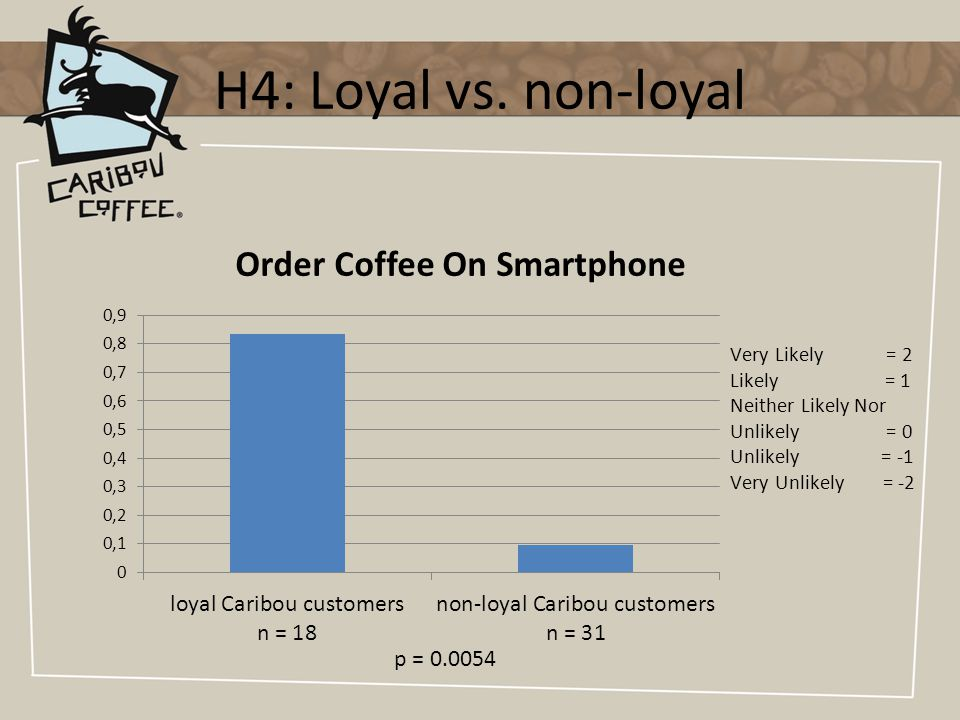 H4: Loyal vs. non-loyal
