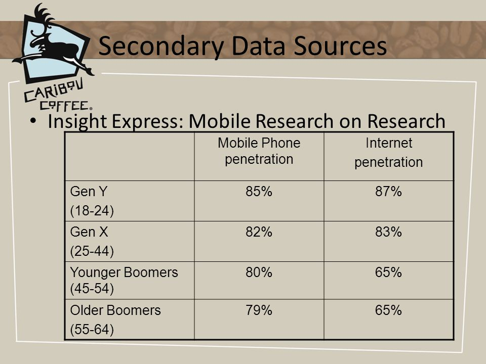 Insight Express: Mobile Research on Research Mobile Phone penetration Internet penetration Gen Y (18-24) 85%87% Gen X (25-44) 82%83% Younger Boomers (45-54) 80%65% Older Boomers (55-64) 79%65%
