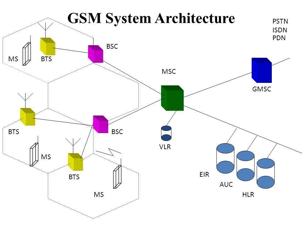 GSM System Architecture BSC MSC MS BTS GMSC PSTN ISDN PDN EIR AUC HLR VLR