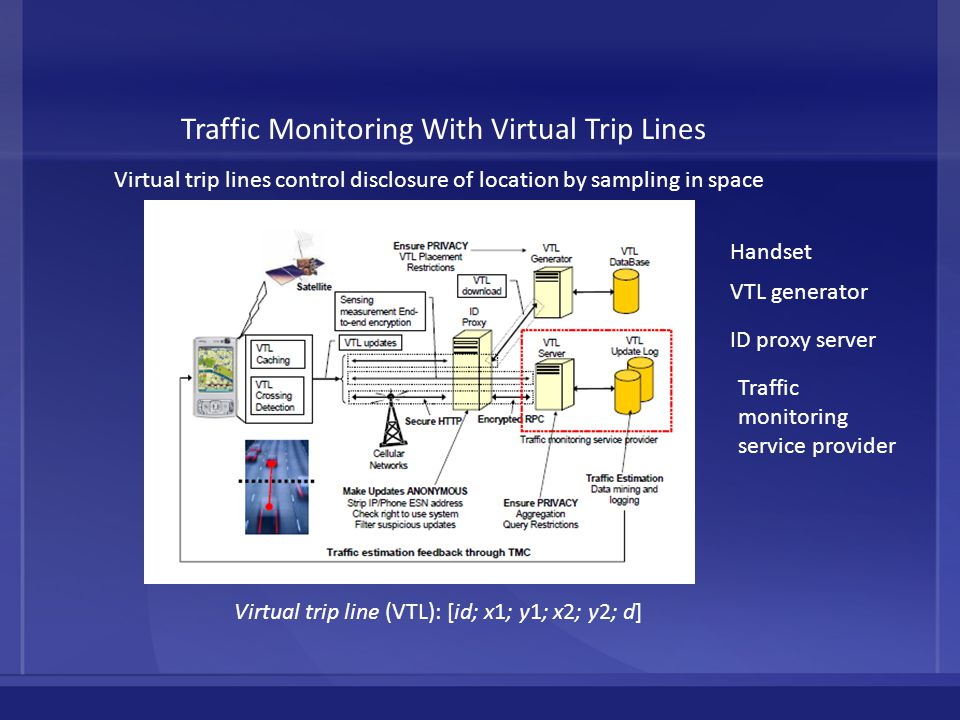 Traffic Monitoring With Virtual Trip Lines Virtual trip line (VTL): [id; x1; y1; x2; y2; d] Handset VTL generator ID proxy server Traffic monitoring service provider Virtual trip lines control disclosure of location by sampling in space