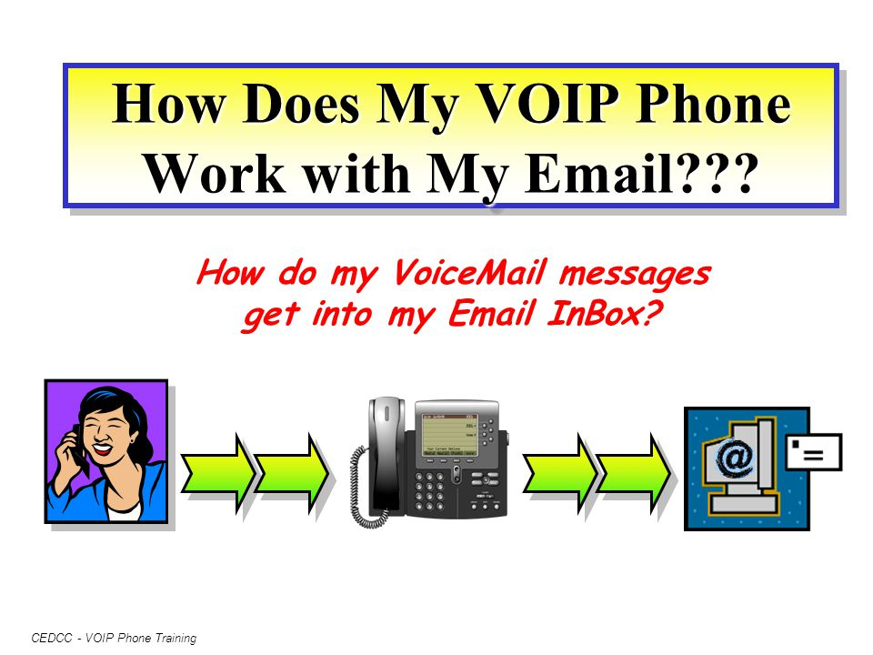 CEDCC - VOIP Phone Training How Does My VOIP Phone Work with My Email??? How do my VoiceMail messages get into my Email InBox?