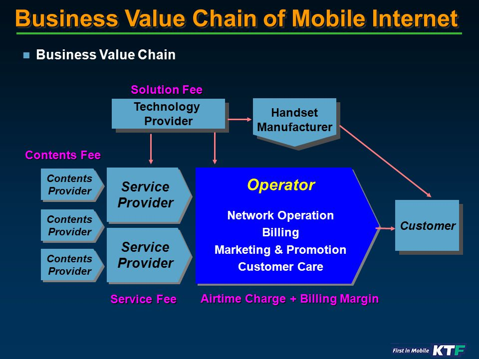 Business Value Chain of Mobile Internet Operator Network Operation Billing Marketing & Promotion Customer Care Operator Network Operation Billing Marketing & Promotion Customer Care Contents Provider Contents Provider Customer Technology Provider Technology Provider Service Provider Service Provider Handset Manufacturer Handset Manufacturer Contents Fee Business Value Chain Service Provider Service Provider Contents Provider Contents Provider Contents Provider Contents Provider Service Fee Airtime Charge + Billing Margin Solution Fee