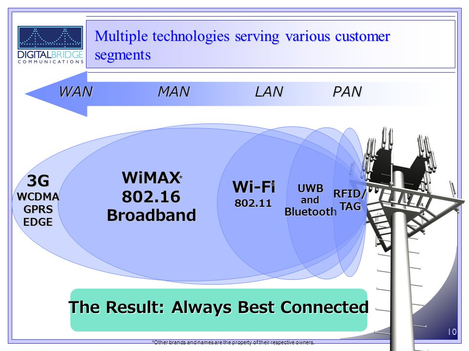 10 WANMANLANPAN 3GWCDMAGPRSEDGE WiMAX802.16Broadband Wi-Fi802.11 UWBandBluetooth The Result: Always Best Connected RFID/TAG * * *Other brands and names are the property of their respective owners.