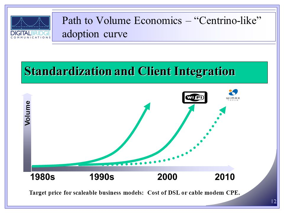 12 1980s1990s2000 Volume Ethernet 2010 Standardization and Client Integration Path to Volume Economics – Centrino-like adoption curve Target price for scaleable business models: Cost of DSL or cable modem CPE.