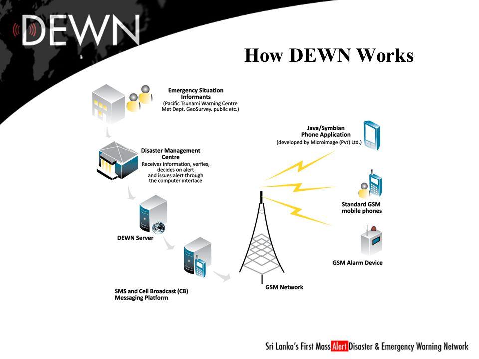 How DEWN Works