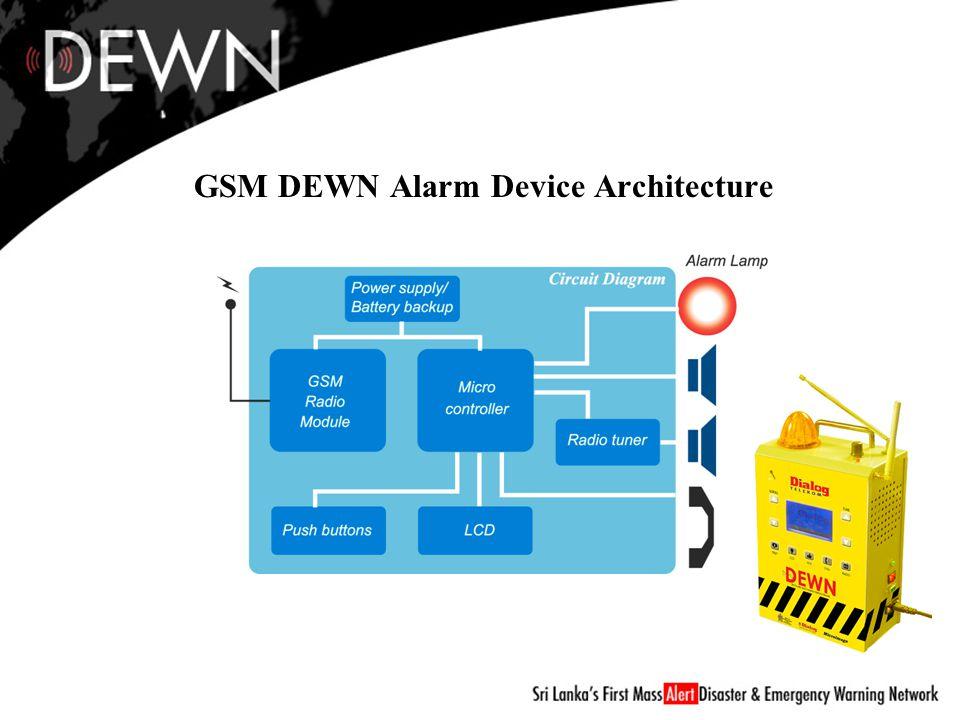 GSM DEWN Alarm Device Architecture