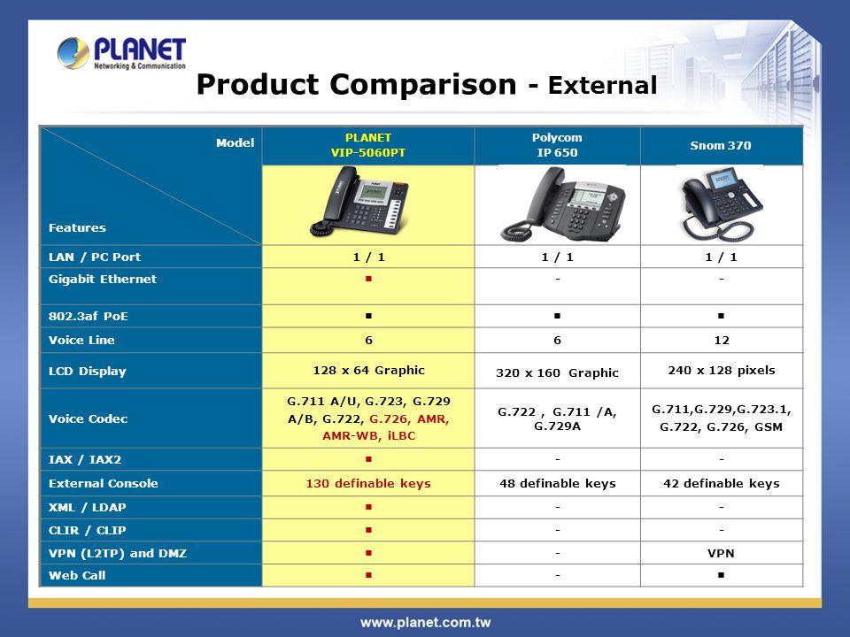 Product Comparison - External Model Features PLANET VIP-5060PT Polycom IP 650 Snom 370 LAN / PC Port1 / 1 Gigabit Ethernet ■ -- 802.3af PoE ■■■ Voice Line 6612 LCD Display 128 x 64 Graphic 320 x 160 Graphic 240 x 128 pixels Voice Codec G.711 A/U, G.723, G.729 A/B, G.722, G.726, AMR, AMR-WB, iLBC G.722, G.711 /A, G.729A G.711,G.729,G.723.1, G.722, G.726, GSM IAX / IAX2 ■ -- External Console 130 definable keys 48 definable keys42 definable keys XML / LDAP ■ -- CLIR / CLIP ■ -- VPN (L2TP) and DMZ ■ -VPN Web Call ■ - ■