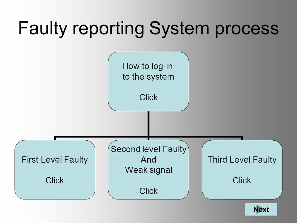 Faulty reporting System process How to log-in to the system Click First Level Faulty Click Second level Faulty And Weak signal Click Third Level Faulty Click Next