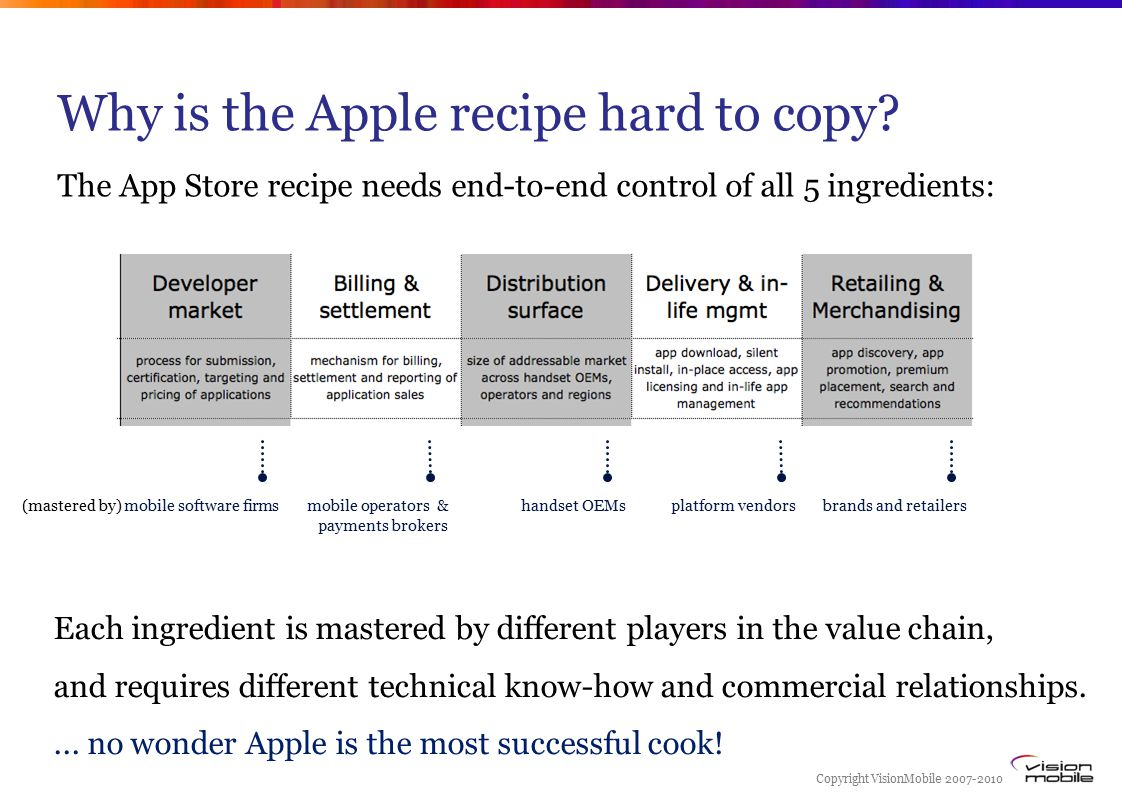 Copyright VisionMobile 2007-2010 Why is the Apple recipe hard to copy.