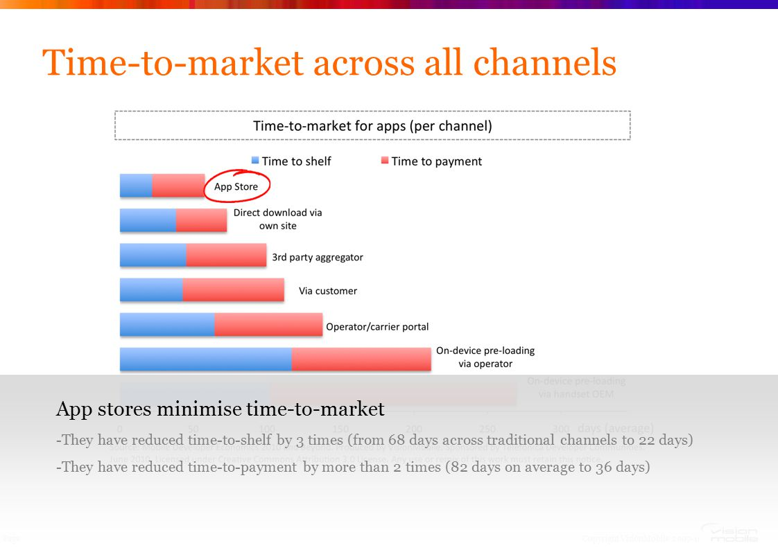 Copyright VisionMobile 2007-10 Page Time-to-market across all channels App stores minimise time-to-market -They have reduced time-to-shelf by 3 times (from 68 days across traditional channels to 22 days) -They have reduced time-to-payment by more than 2 times (82 days on average to 36 days)
