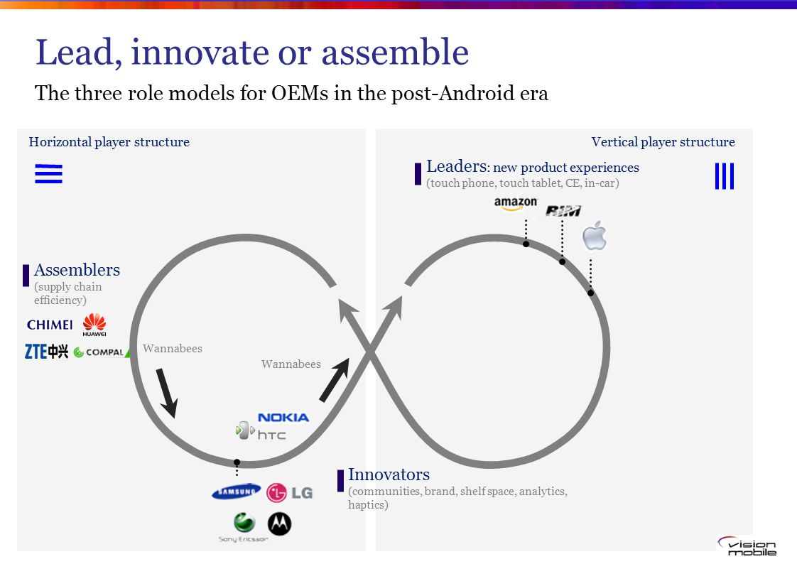 Lead, innovate or assemble The three role models for OEMs in the post-Android era Leaders : new product experiences (touch phone, touch tablet, CE, in-car) Innovators (communities, brand, shelf space, analytics, haptics) Wannabees Assemblers (supply chain efficiency) Horizontal player structureVertical player structure