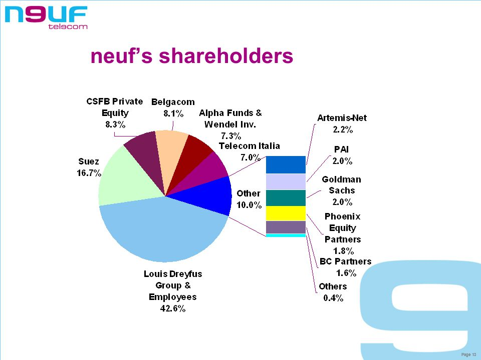 Page 13 neuf's shareholders