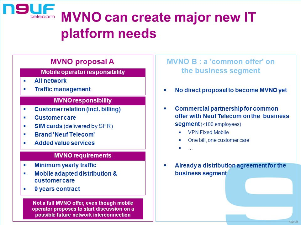Page 25 MVNO can create major new IT platform needs  Customer relation (incl.