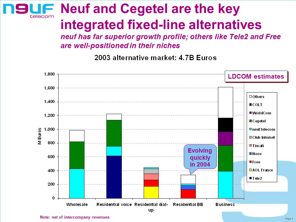 Page 15 Agenda  French fixed telecoms market environment  Overview of neuf telecom  New services