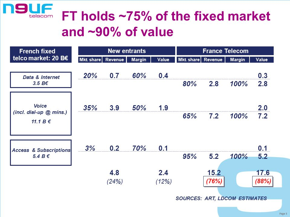 Page 6 Agenda  French fixed telecoms market environment  Overview of neuf telecom  New services