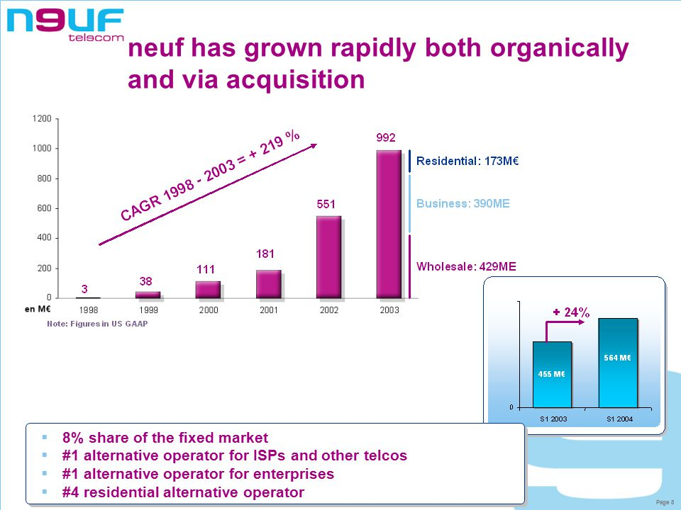 Page 8 neuf has grown rapidly both organically and via acquisition  8% share of the fixed market  #1 alternative operator for ISPs and other telcos  #1 alternative operator for enterprises  #4 residential alternative operator