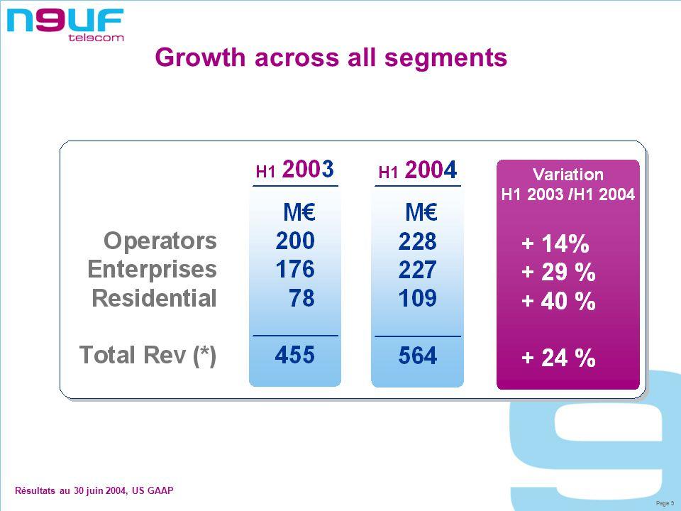 Page 9 Growth across all segments Résultats au 30 juin 2004, US GAAP