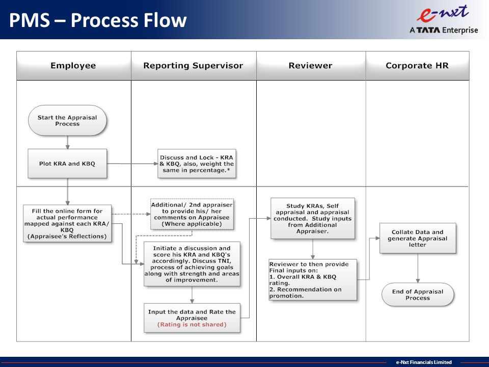 e-Nxt Financials Limited PMS – Process Flow
