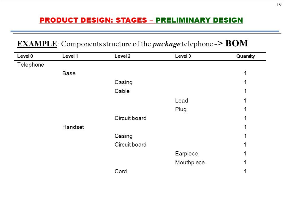 19 EXAMPLE: Components structure of the package telephone -> BOM Level 0Level 1Level 2Level 3Quantity Telephone Base1 Casing1 Cable1 Lead1 Plug1 Circuit board1 Handset1 Casing1 Circuit board1 Earpiece1 Mouthpiece1 Cord1 PRODUCT DESIGN: STAGES – PRELIMINARY DESIGN