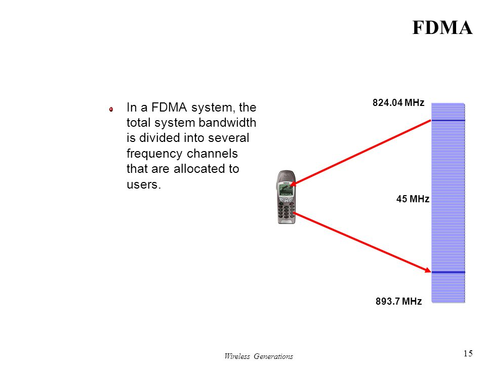 Wireless Generations 15 FDMA In a FDMA system, the total system bandwidth is divided into several frequency channels that are allocated to users. 824.