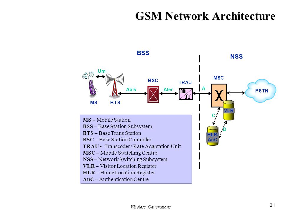Wireless Generations 21 GSM Network Architecture BTS BSC TRAU Um AbisAter A PSTN D C MSC HLR/ AuC BSS NSS MS VLR MS – Mobile Station BSS – Base Statio