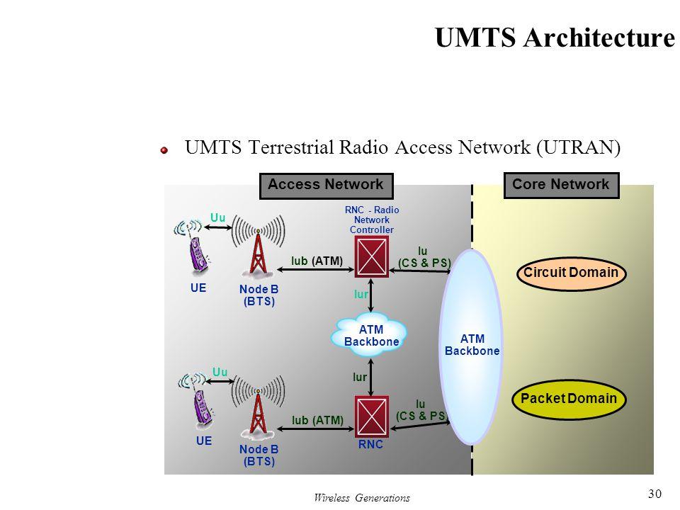 Wireless Generations 30 UMTS Architecture UMTS Terrestrial Radio Access Network (UTRAN) ATM Backbone Node B (BTS) Uu RNC - Radio Network Controller Iu