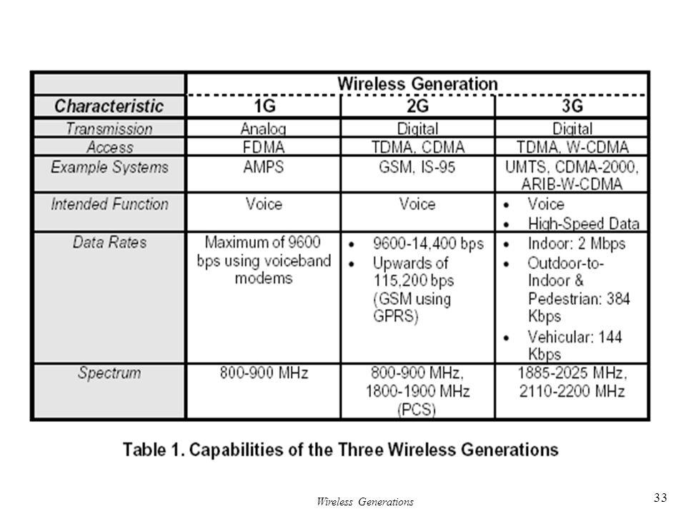 Wireless Generations 33