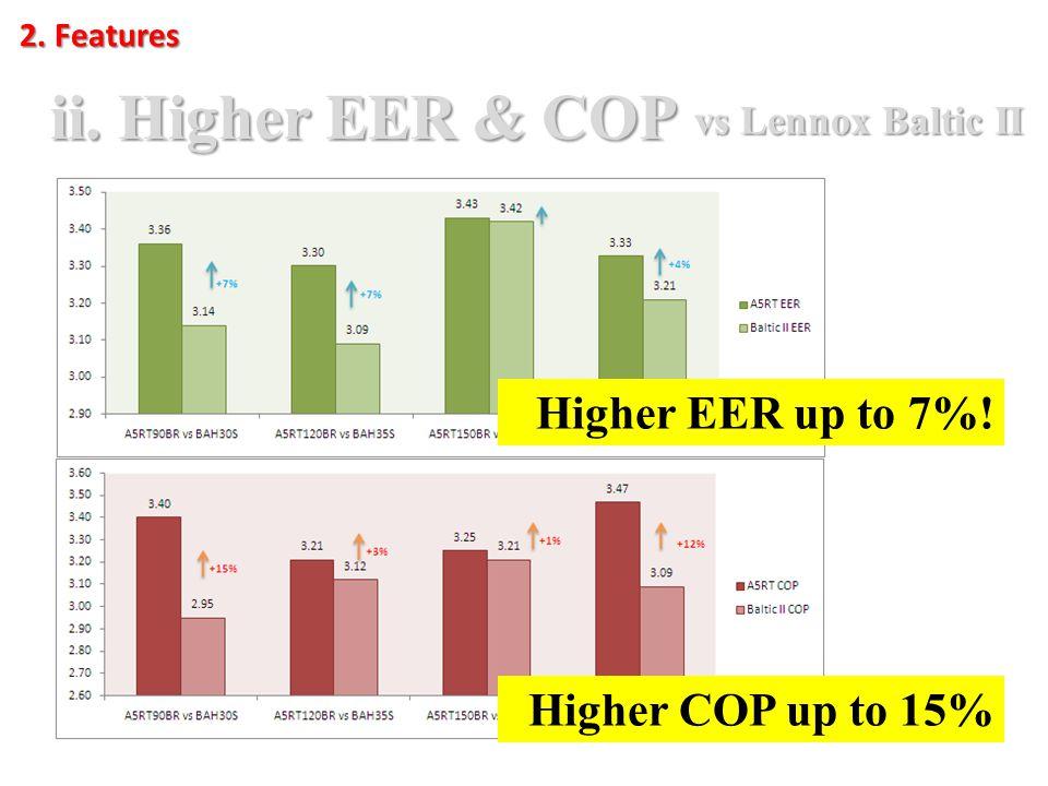2. Features ii. Higher EER & COP vs Lennox Baltic II Higher EER up to 7%! Higher COP up to 15%
