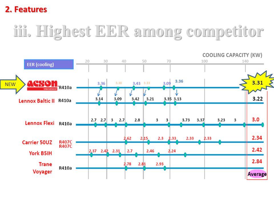2. Features iii. Highest EER among competitor NEW 3.31