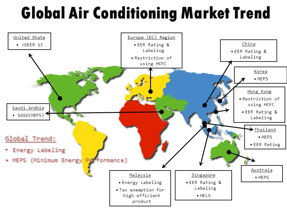 Thailand MEPS EER Rating Global Air Conditioning Market Trend United State >SEER 13 Europe (EC) Region EER Rating & Labeling Restriction of using HCFC China EER Rating & Labeling Hong Kong Restriction of using HCFC EER Rating & Labeling Singapore EER Rating & Labeling MELS Austraia MEPS Malaysia Energy Labeling Tax exemption for high efficient product Global Trend: Energy Labeling MEPS (Minimum Energy Performance) Global Trend: Energy Labeling MEPS (Minimum Energy Performance) Saudi Arabia SASO(MEPS) Korea MEPS