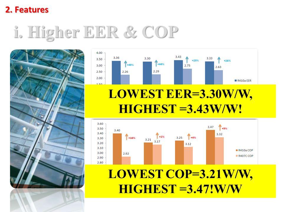 2. Features i. Higher EER & COP LOWEST EER=3.30W/W, HIGHEST =3.43W/W.