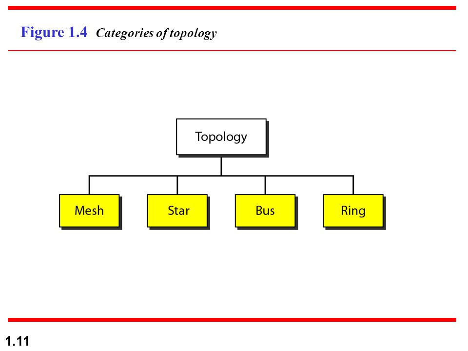 1.11 Figure 1.4 Categories of topology