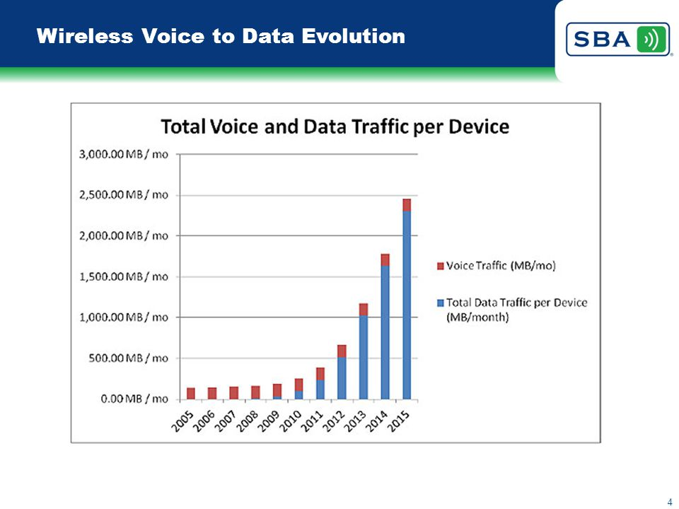 What's driving wireless site growth?