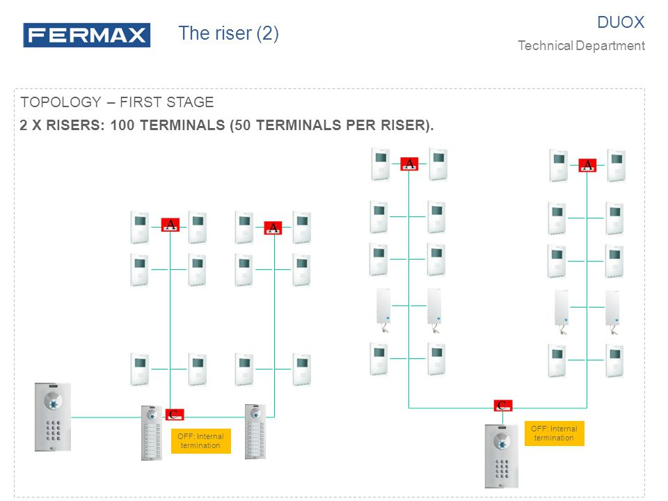 TOPOLOGY – FIRST STAGE 2 X RISERS: 100 TERMINALS (50 TERMINALS PER RISER). DUOX Technical Department The riser (2) OFF: Internal termination OFF: Inte