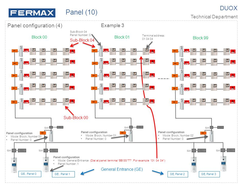 """DUOX Technical Department Panel configuration (4) Panel (10) Panel configuration Mode: General Entrance (Dial at panel: terminal """"BB SS TT"""". For examp"""