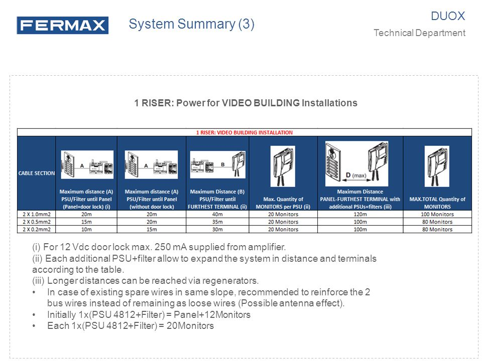 1 RISER: Power for VIDEO BUILDING Installations DUOX Technical Department System Summary (3) (i) For 12 Vdc door lock max. 250 mA supplied from amplif