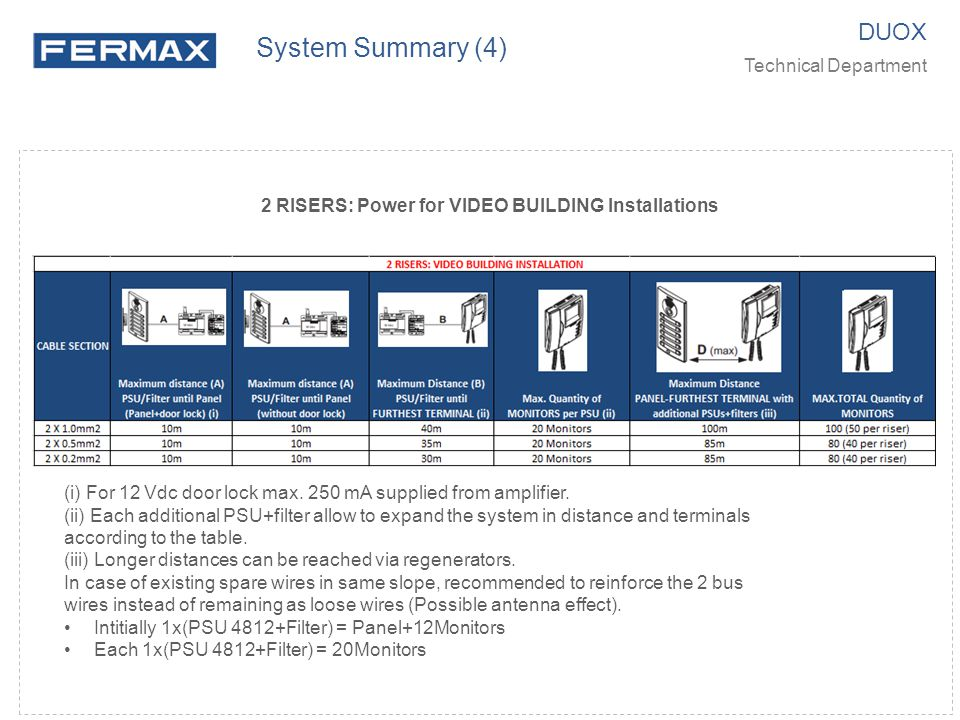 2 RISERS: Power for VIDEO BUILDING Installations DUOX Technical Department System Summary (4) (i) For 12 Vdc door lock max. 250 mA supplied from ampli